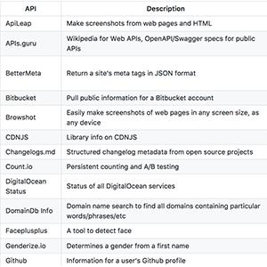 27 отличных open source-инструментов для веб-разработки - 2