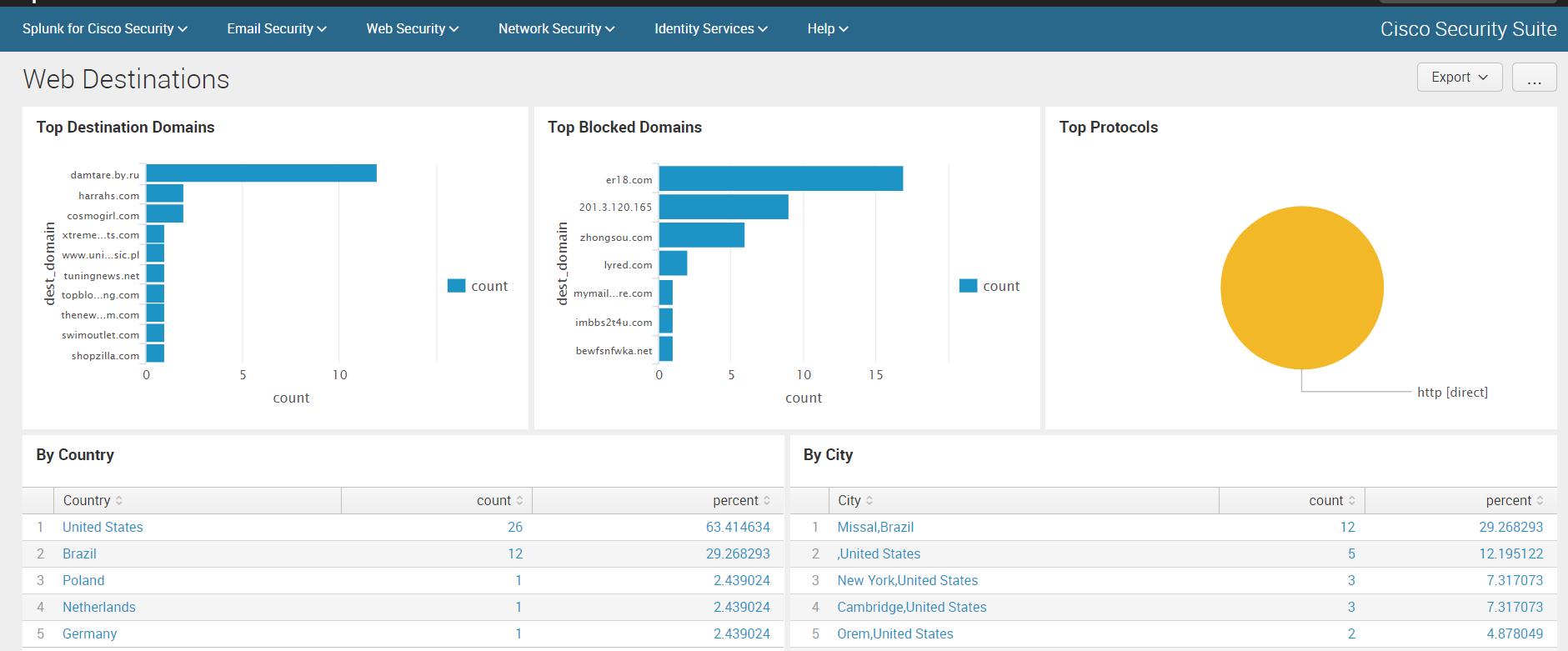 Анализ логов Cisco устройств c помощью Splunk Cisco Security Suite - 10