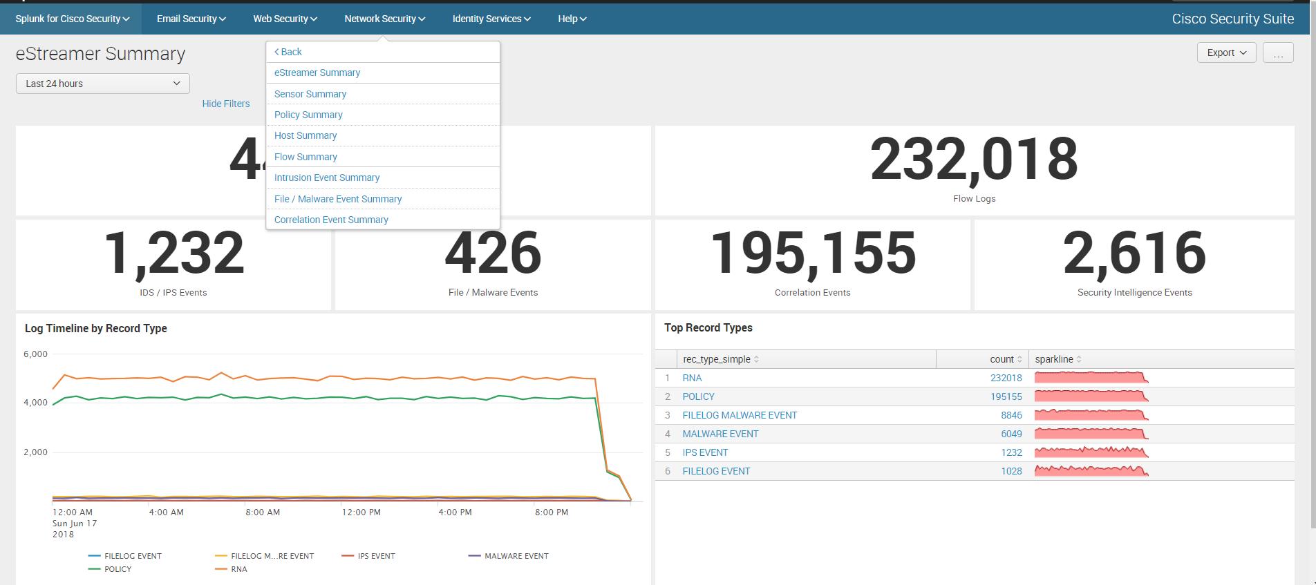 Анализ логов Cisco устройств c помощью Splunk Cisco Security Suite - 13