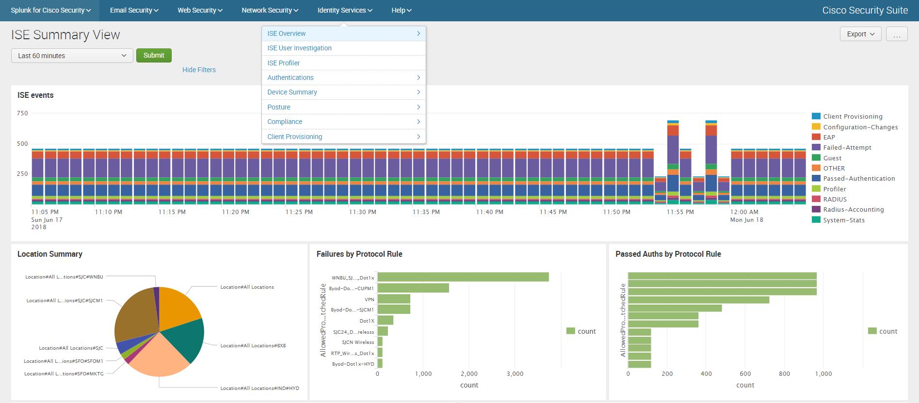 Анализ логов Cisco устройств c помощью Splunk Cisco Security Suite - 15