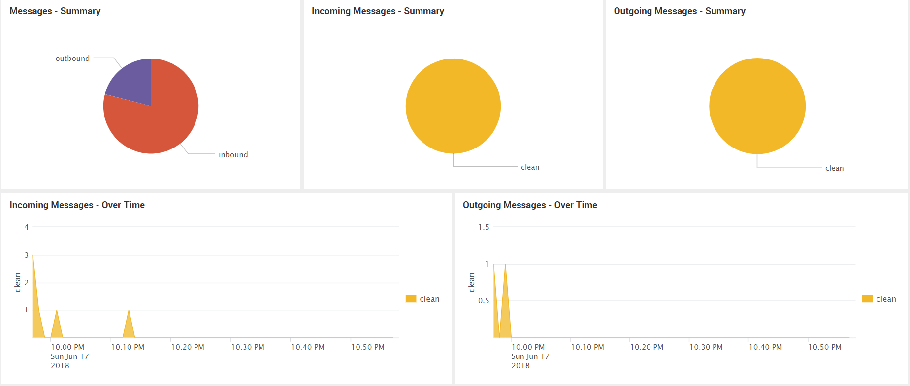 Анализ логов Cisco устройств c помощью Splunk Cisco Security Suite - 6