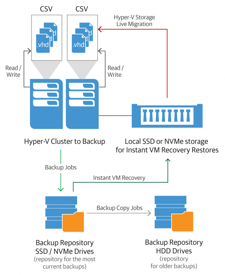 Планирование инфраструктуры для мгновенного восстановления виртуальных машин Instant VM Recovery: часть 2 - 3