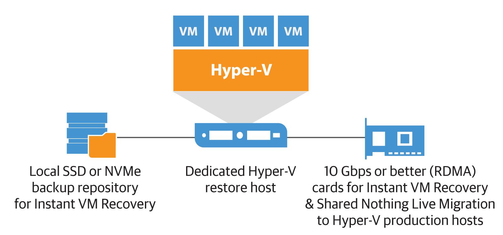 Планирование инфраструктуры для мгновенного восстановления виртуальных машин Instant VM Recovery: часть 2 - 1