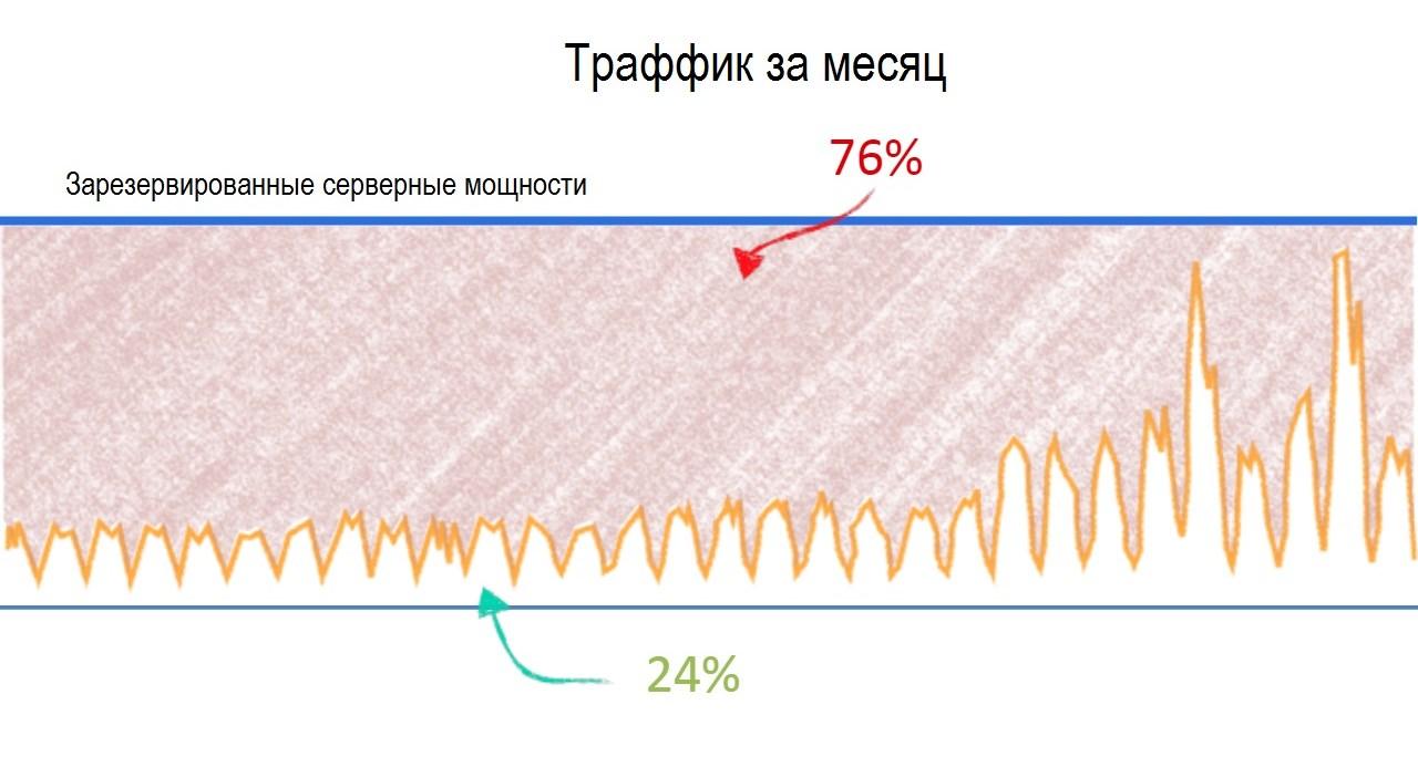 Эффективность потребления вычислительных ресурсов - 1