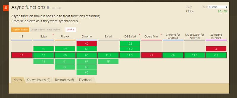 Конструкция async-await в JavaScript: сильные стороны, подводные камни и особенности использования - 2