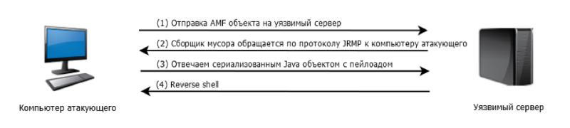 Опасный протокол AMF3 - 1
