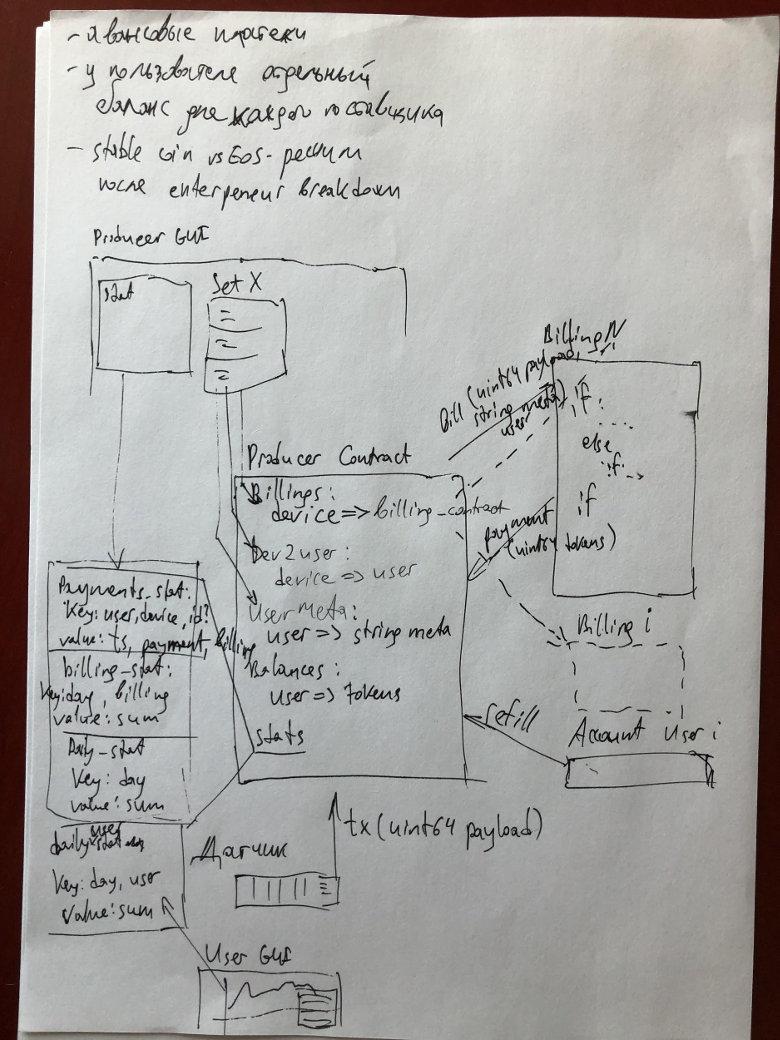Как мы пилили IoT-платежи на хакатоне в Гонконге - 6