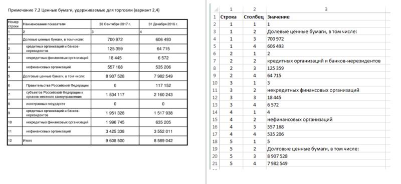 Укрощение XBRL: заметки аналитика - 4