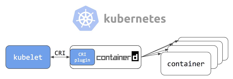 Интеграция containerd с Kubernetes, заменяющая Docker, готова к production - 1
