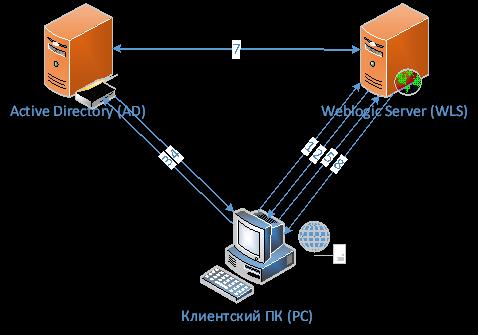 Прозрачная авторизация для приложения на Oracle Weblogic Server - 1