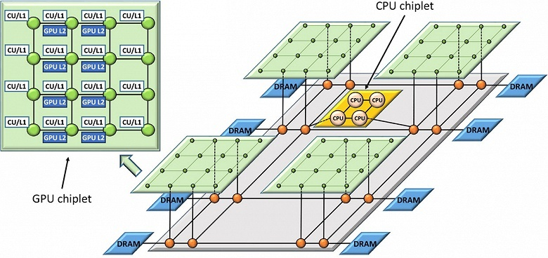 Специалисты AMD предложили решение еще несуществующей проблемы
