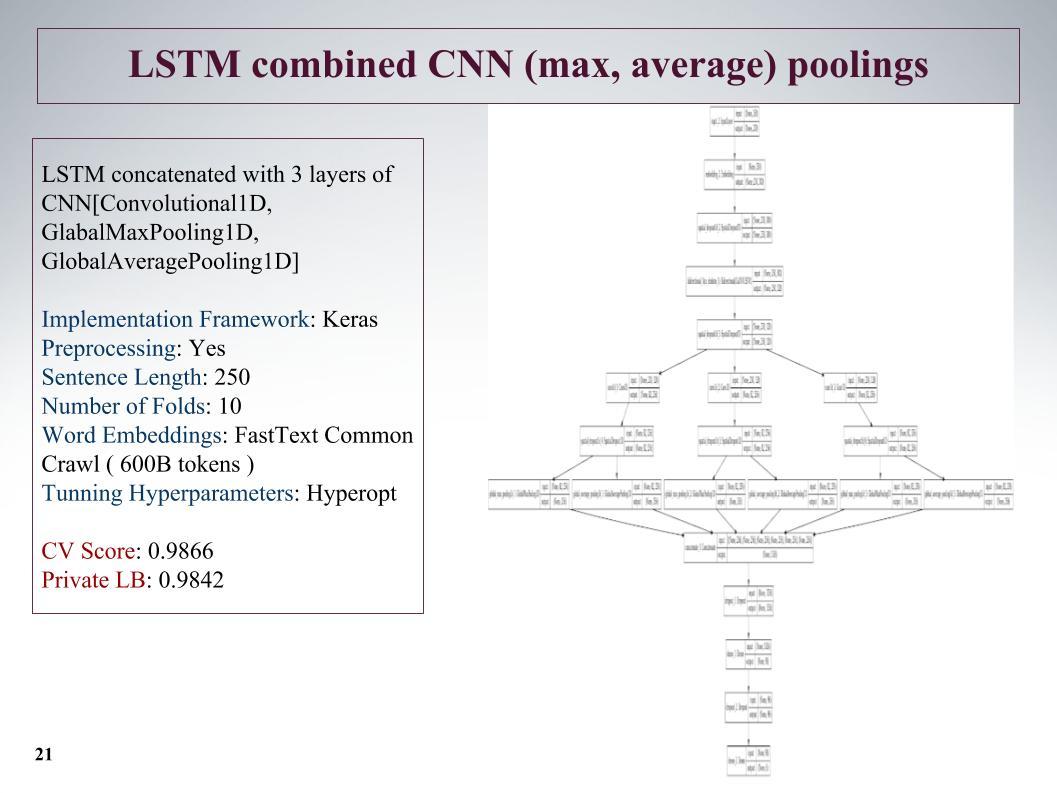Выявление и классификация токсичных комментариев. Лекция в Яндексе - 16