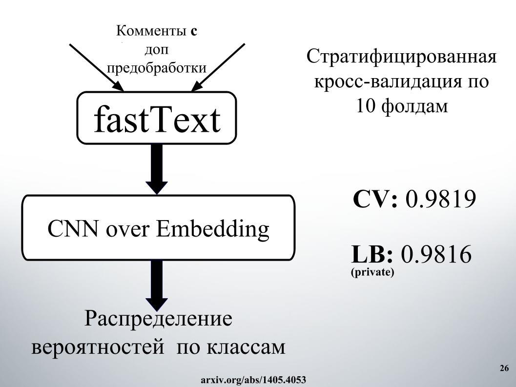 Выявление и классификация токсичных комментариев. Лекция в Яндексе - 21