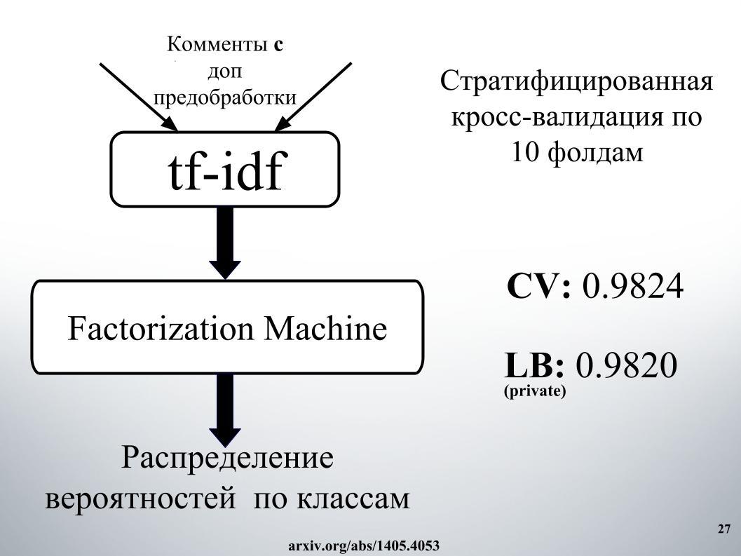 Выявление и классификация токсичных комментариев. Лекция в Яндексе - 22
