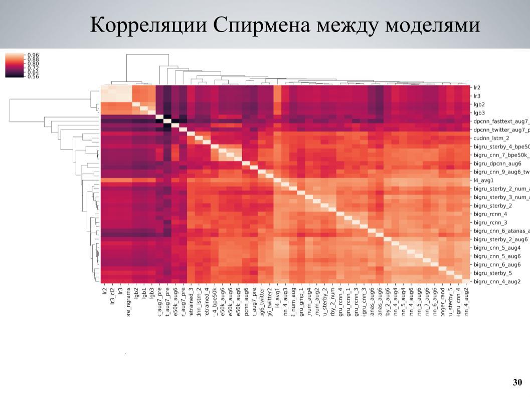 Выявление и классификация токсичных комментариев. Лекция в Яндексе - 24