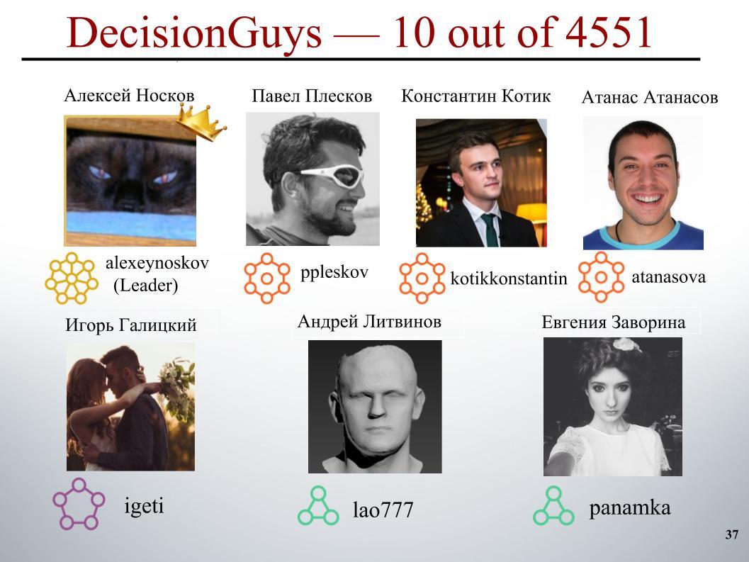 Выявление и классификация токсичных комментариев. Лекция в Яндексе - 31