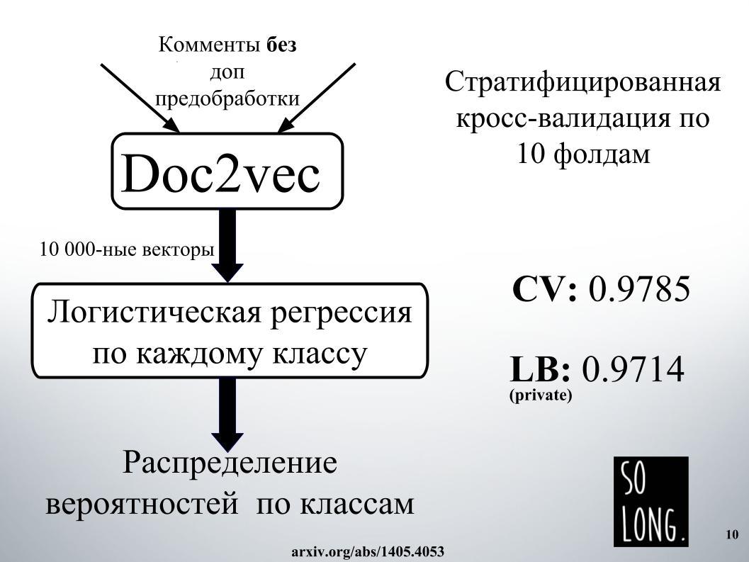 Выявление и классификация токсичных комментариев. Лекция в Яндексе - 6