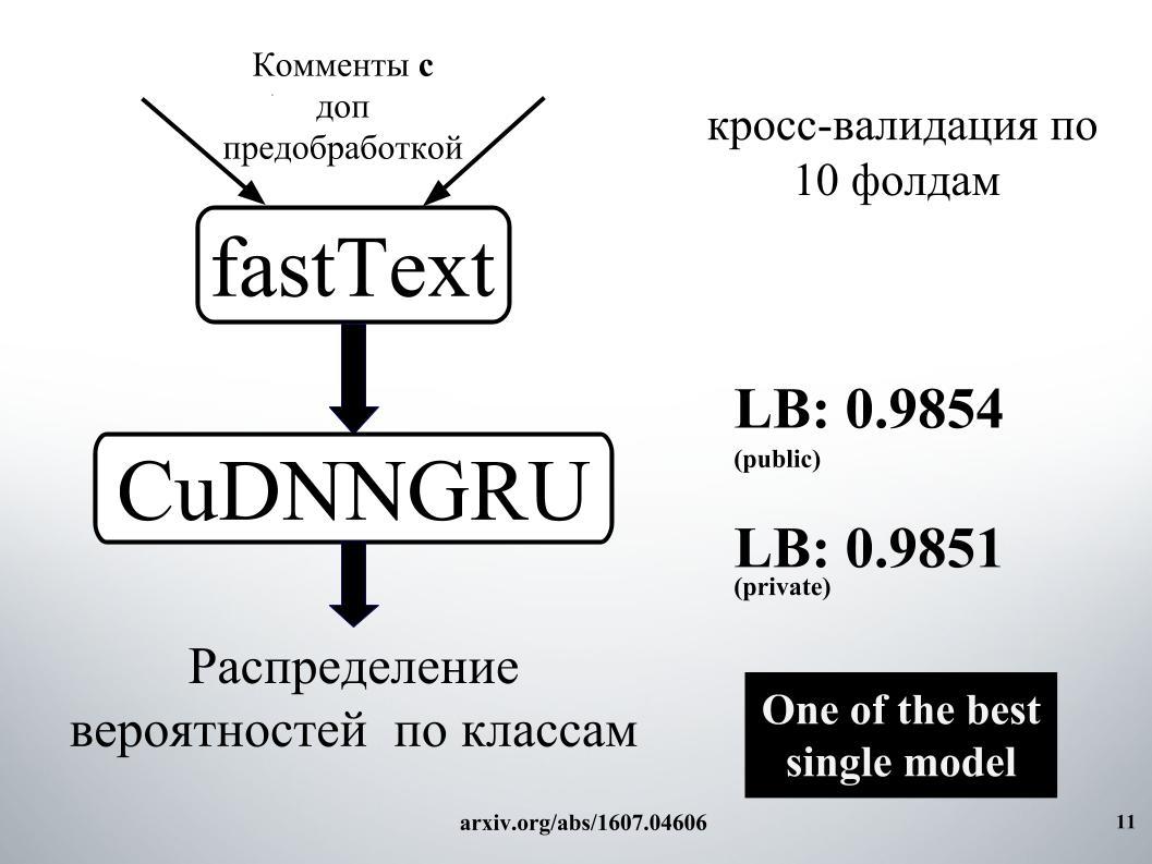 Выявление и классификация токсичных комментариев. Лекция в Яндексе - 7
