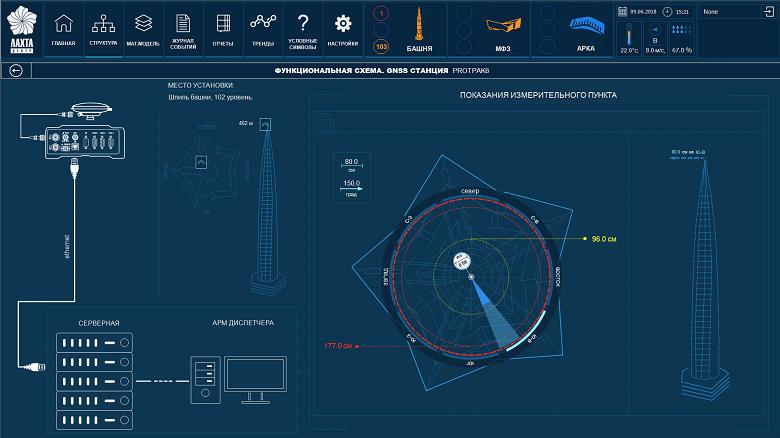 3 000 глаз для искусственного интеллекта. Как устроена система мониторинга конструкций Лахта Центра - 10