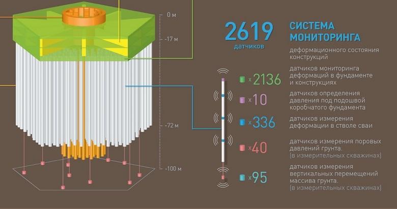 3 000 глаз для искусственного интеллекта. Как устроена система мониторинга конструкций Лахта Центра - 5