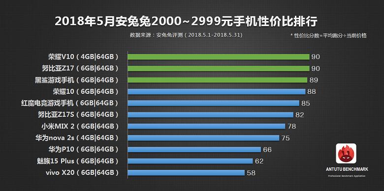 Аппараты Xiaomi и Meizu возглавили рейтинг самых выгодных смартфонов по версии ПО AnTuTu