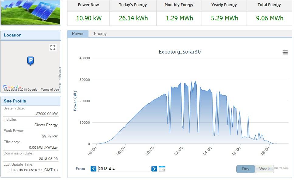Как производственный цех перешел на даровую энергию солнца - 9