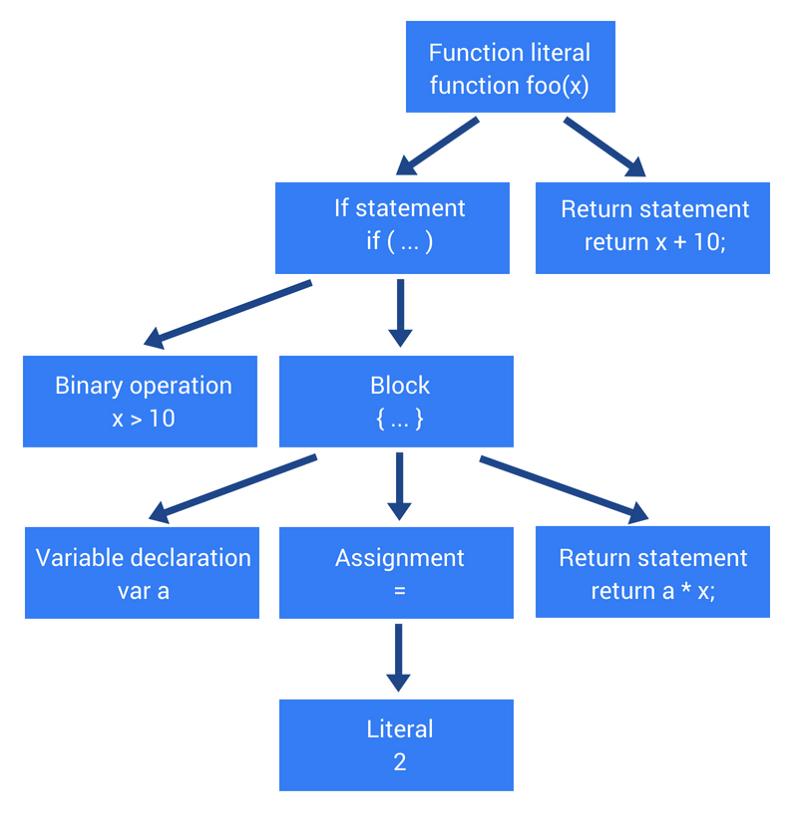 Как работает JS: абстрактные синтаксические деревья, парсинг и его оптимизация - 2