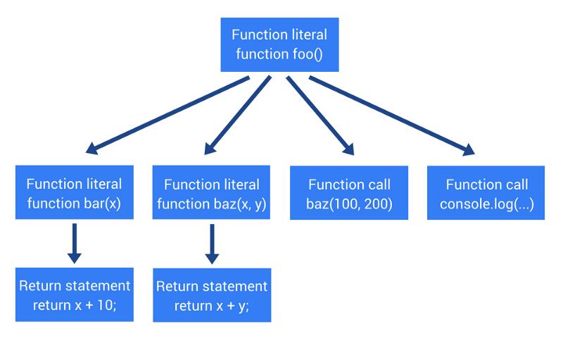 Как работает JS: абстрактные синтаксические деревья, парсинг и его оптимизация - 6