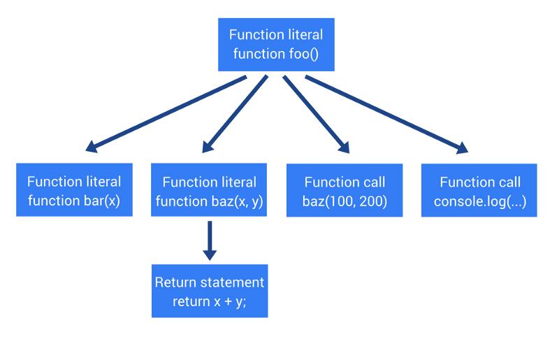 Как работает JS: абстрактные синтаксические деревья, парсинг и его оптимизация - 7