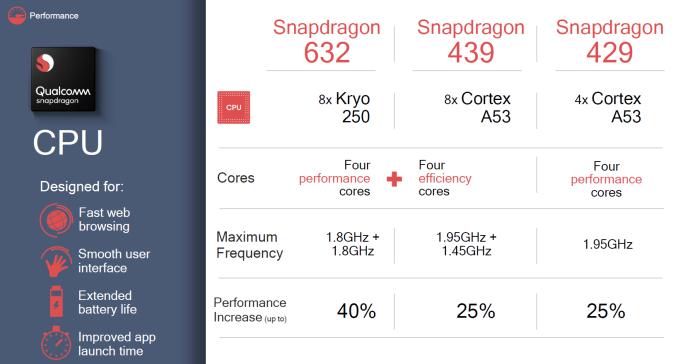 Конфигурация новых SoC Qualcomm Snapdragon 632, 439 и 429