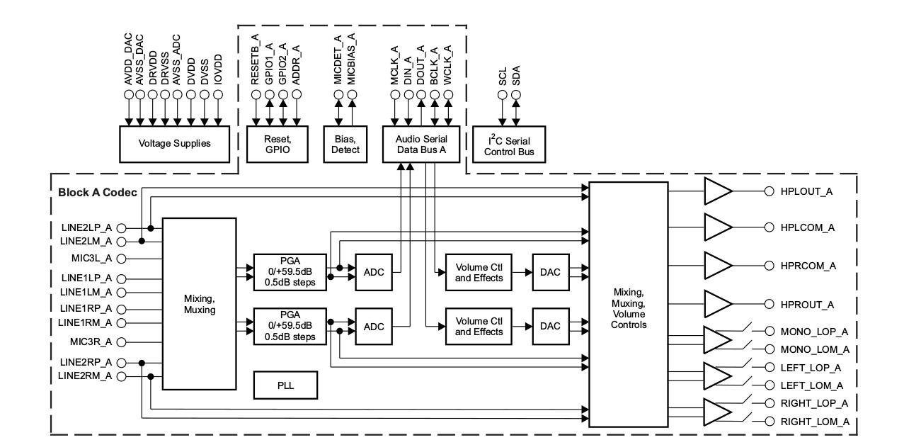 Разработка интерфейсных плат на SoC Xilinx Zynq 7000 для записи речи в аналоговом и цифровом формате - 13