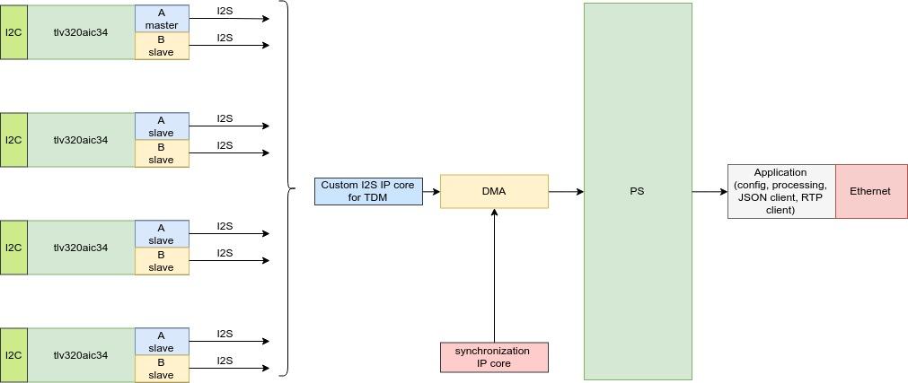 Разработка интерфейсных плат на SoC Xilinx Zynq 7000 для записи речи в аналоговом и цифровом формате - 17