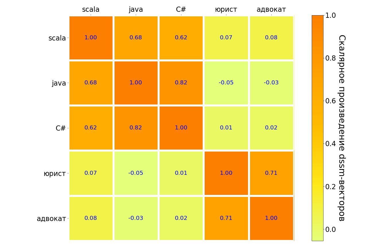Как докатить ML в прод: шесть граблей, на которые мы наступили - 3