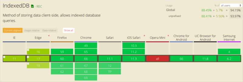 Как работает JS: системы хранения данных - 10