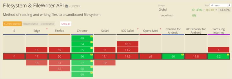 Как работает JS: системы хранения данных - 3