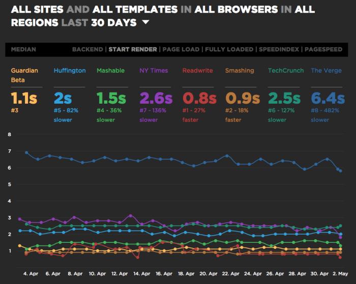 Обеспечение быстрой работы сайта как часть конвейера разработки - 13