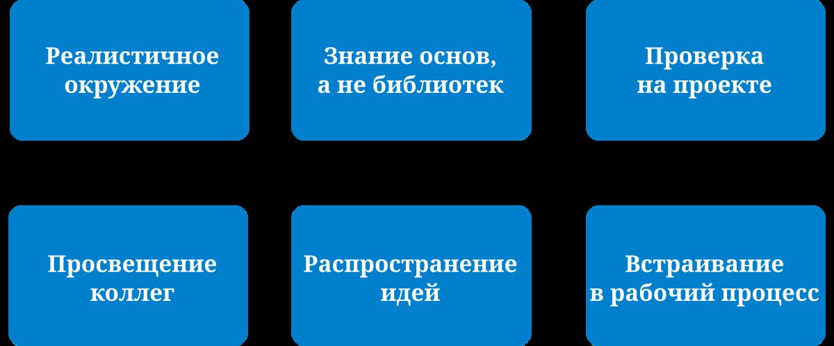 Обеспечение быстрой работы сайта как часть конвейера разработки - 16