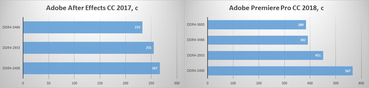 Зачем флагманскому процессору топовая память? Тестирование комплекта HyperX Fury DDR4-3466 - 10