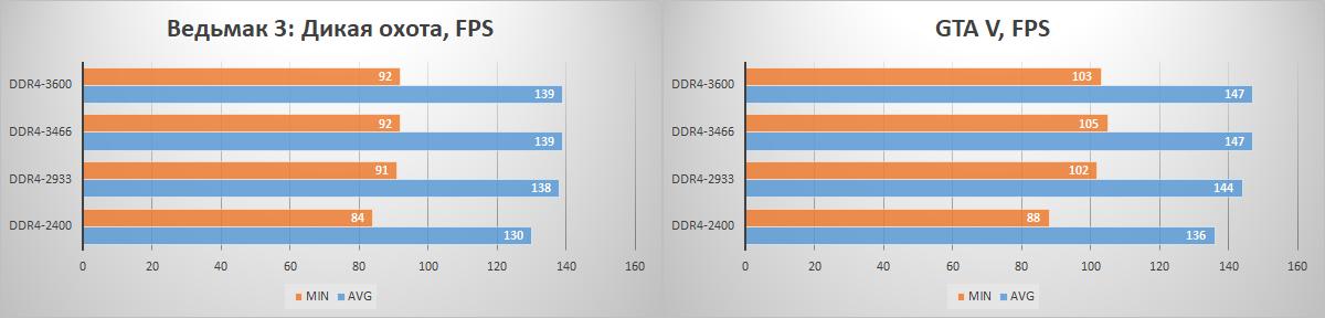 Зачем флагманскому процессору топовая память? Тестирование комплекта HyperX Fury DDR4-3466 - 11