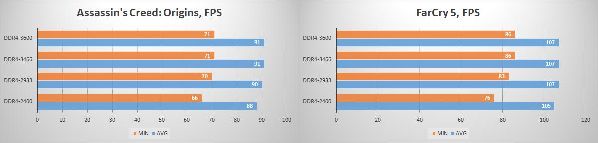 Зачем флагманскому процессору топовая память? Тестирование комплекта HyperX Fury DDR4-3466 - 12