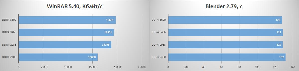 Зачем флагманскому процессору топовая память? Тестирование комплекта HyperX Fury DDR4-3466 - 8