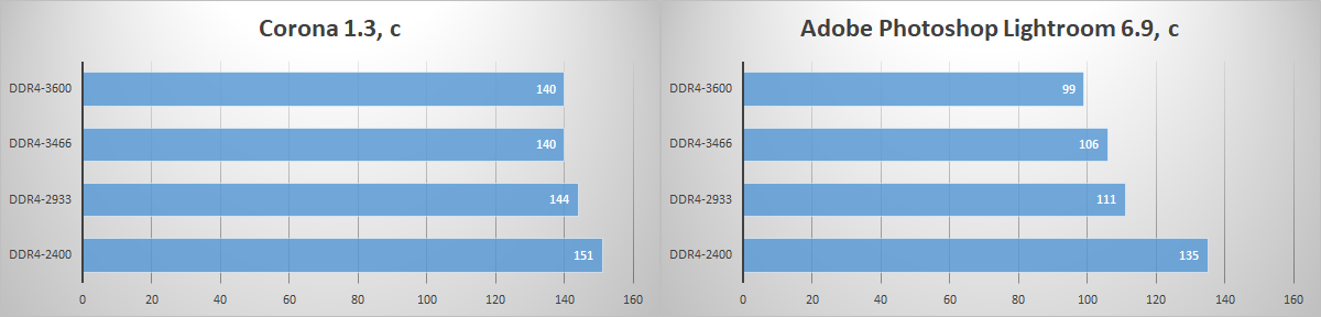 Зачем флагманскому процессору топовая память? Тестирование комплекта HyperX Fury DDR4-3466 - 9