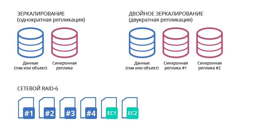 Российская распределенная СХД. Как все устроено - 4