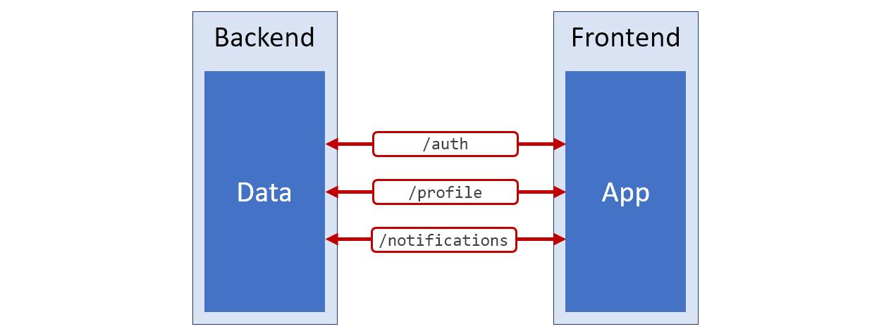 Паттерн BIF: чистый код фронтенда и удобная работа с серверными данными - 2
