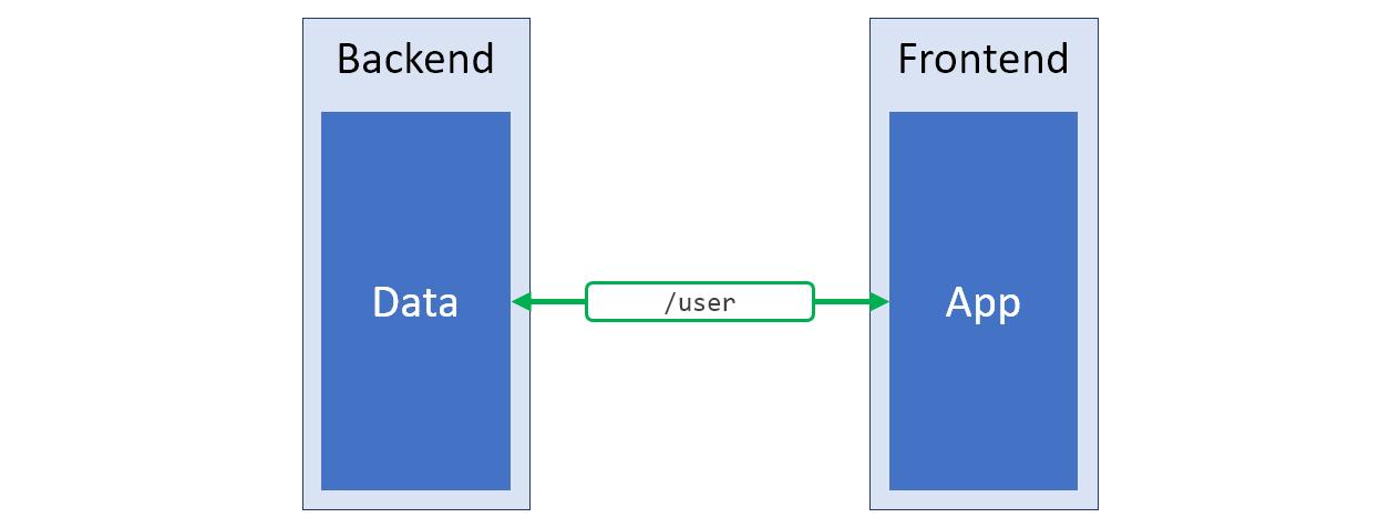 Паттерн BIF: чистый код фронтенда и удобная работа с серверными данными - 3