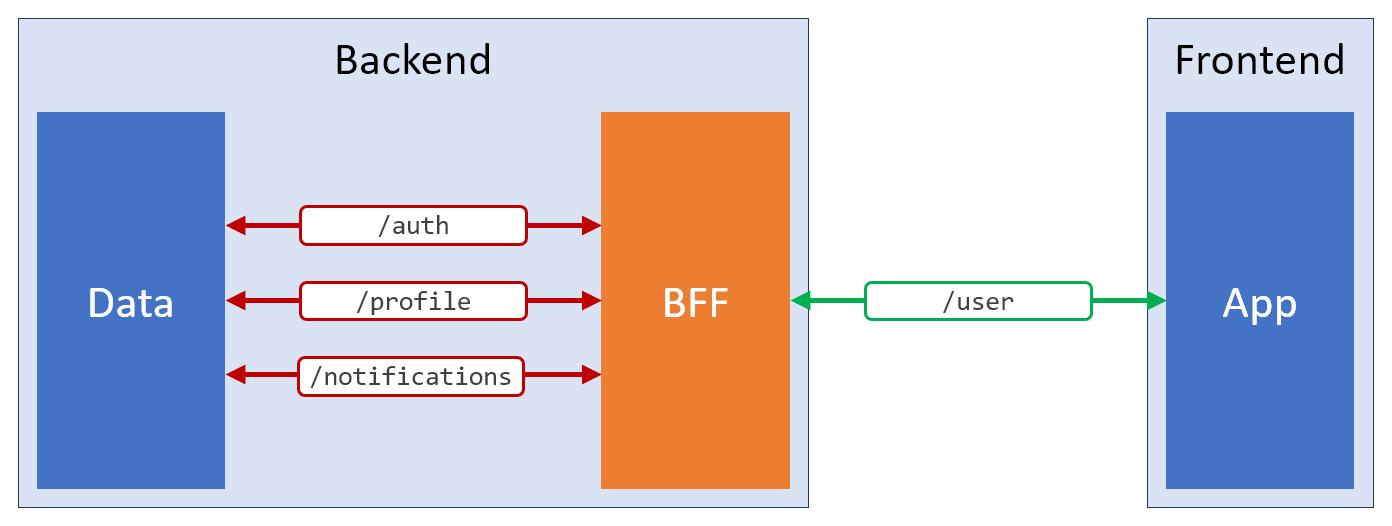 Паттерн BIF: чистый код фронтенда и удобная работа с серверными данными - 4