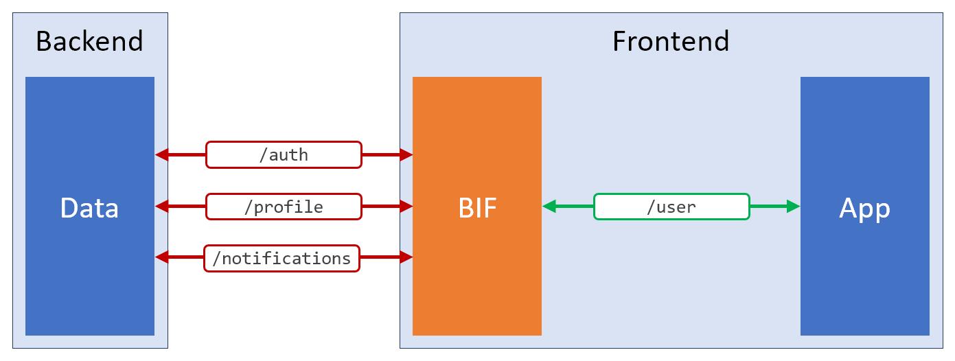 Паттерн BIF: чистый код фронтенда и удобная работа с серверными данными - 5