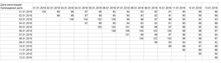 Собираем когортный анализ-анализ потоков на примере Excel - 2