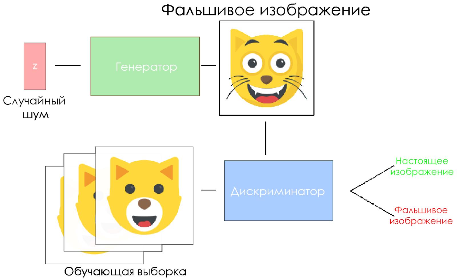Как ИИ учится генерировать изображения кошек - 6