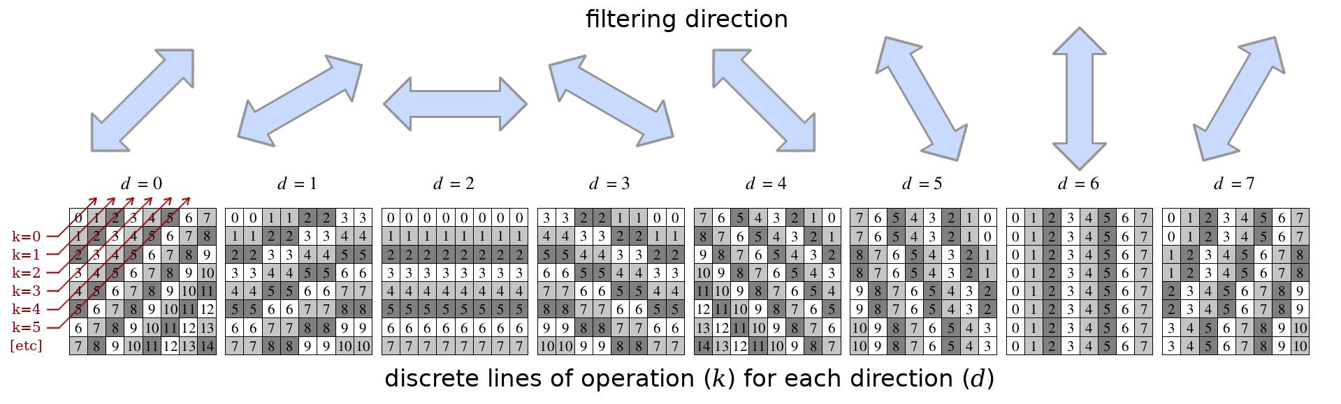 Кодек нового поколения AV1: корректирующий направленный фильтр CDEF - 11